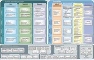 Processos para o mundo de Telecom, conheça o eTOM