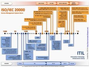 ITIL e ISO 20000 | A Evolução