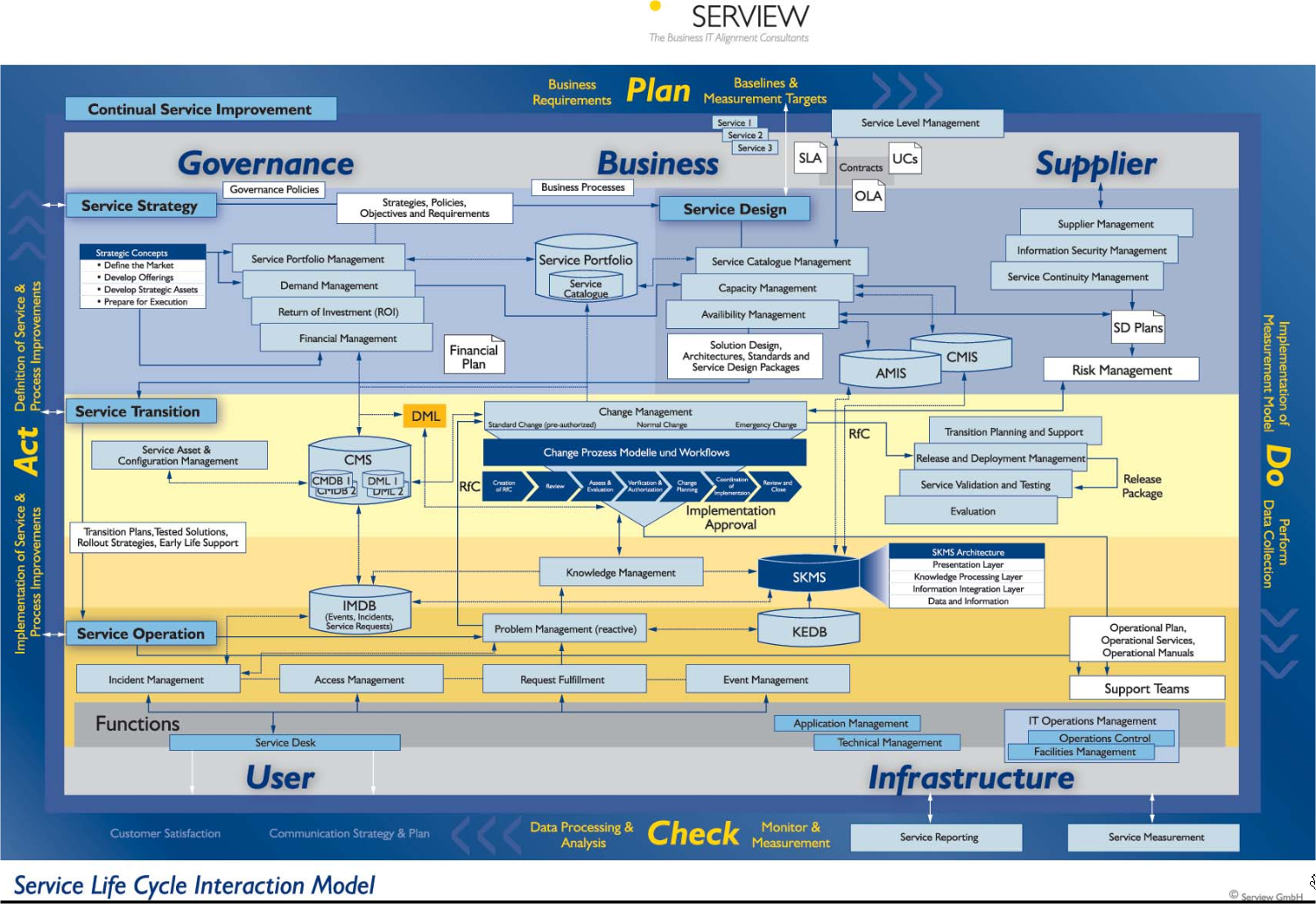 Mapa de processos da biblioteca itil v3 nnnn pinterest mapa de processos da biblioteca itil v3 pooptronica Images